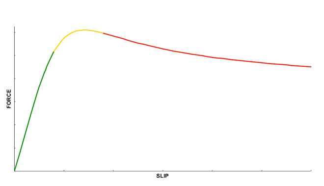 tire-graph