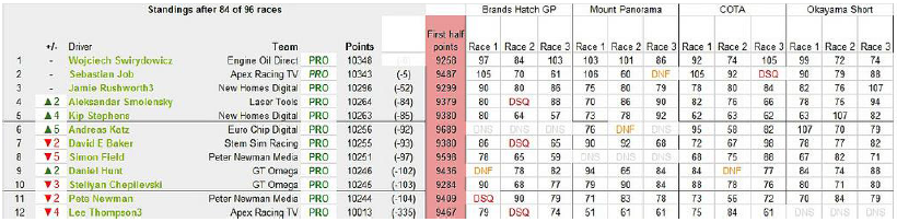 PRO Drivers' Standings After The Previous Week's Showdown At Okayama