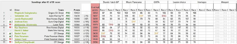 PRO Drivers' Standings After Round 91.
