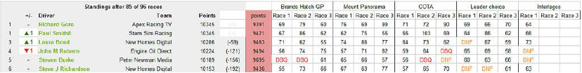 AM Drivers' Standings After Round 91.