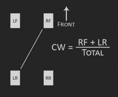 crossweightdiagram